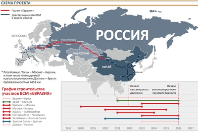 Российские и Китайские партнеры начали разработку ТЭО первого участка ВСМ - магистрали Москва – Казань.